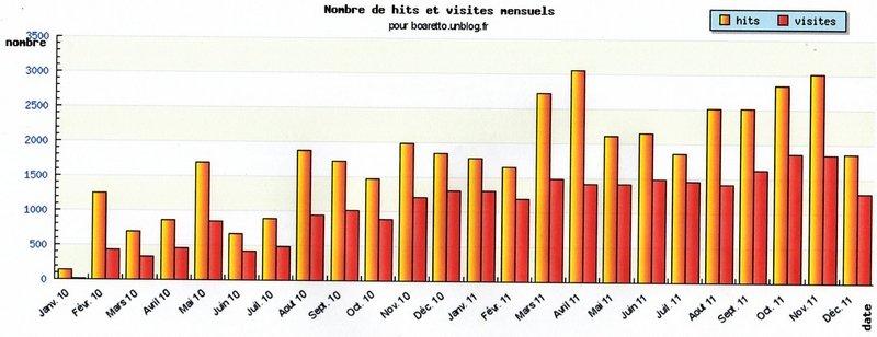 STATISTIQUES 2011 VISITES BLOG dans Le blog et ses visiteurs blog-visites